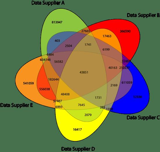Data Universe aggregates across multiple sources