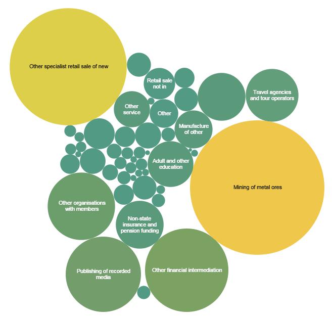 Money Map business sector segments