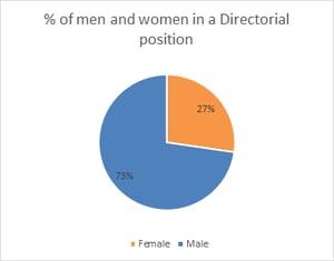 UK Directors