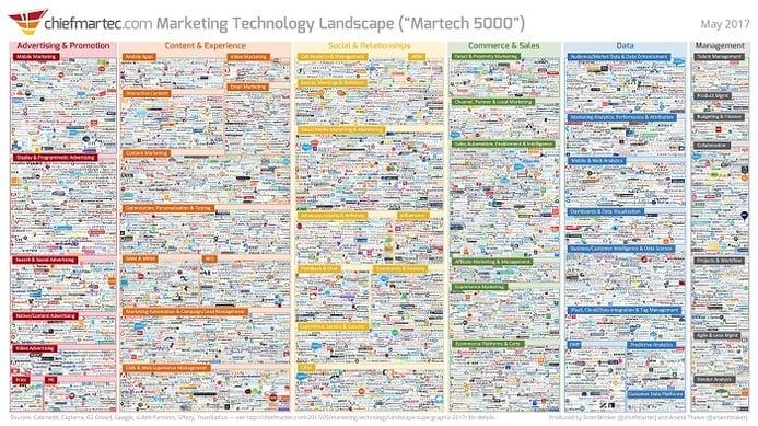 Marketing Technology Landscape
