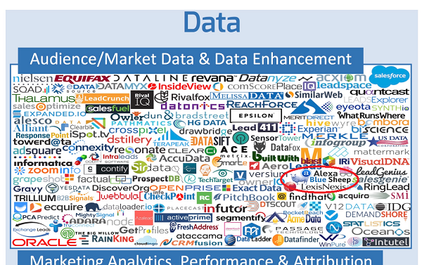 martech data vendors