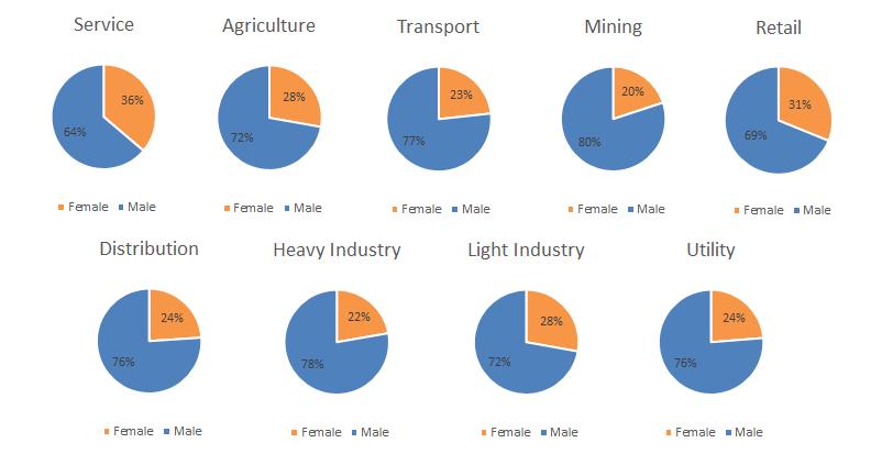 Leadership by industry
