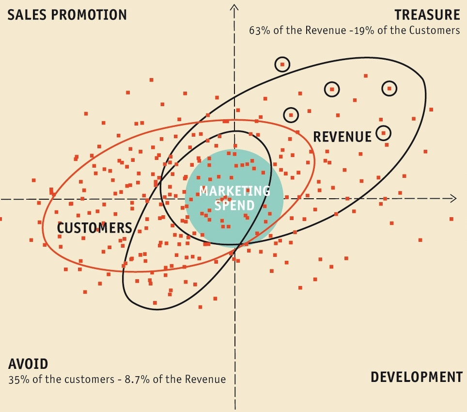 Money Map matrix