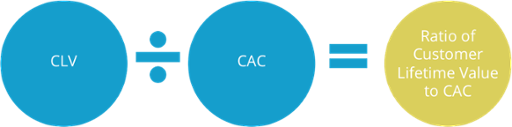 Ratio of Customer Lifetime Value to CAC